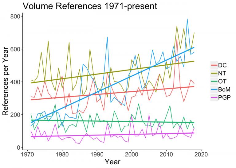 In dieser Grafik sind die Entwicklungen der Verweise auf die verschiedenen heiligen Schriften in Bezug auf die Generalkonferenz der Kirche Jesu Christi (1971 bis heute) dargestellt.
