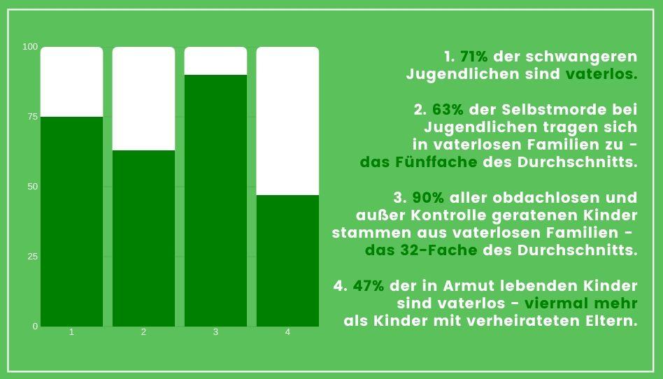 Hier ist eine Statistik mit Zahlen zu Kindern aus vaterlosen Familien zu sehen.