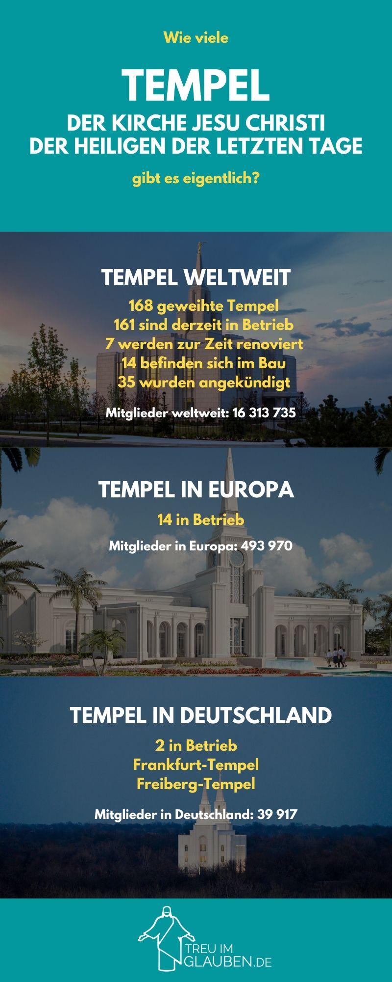 Zu sehen ist eine Infografik zu den Tempeln der Kirche Jesu Christi der Heiligen der Letzten Tage.